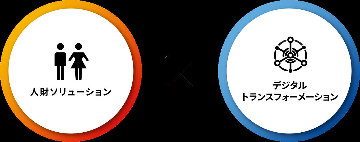 人財ソリューション x デジタルトランスフォーメーション