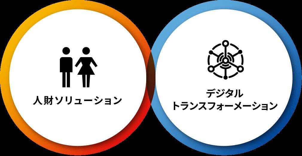 2つの領域「人財」×「デジタル」